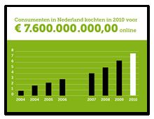 7.600.000.000,00 online besteed